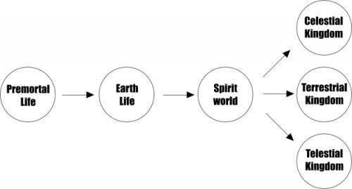 Plan Of Salvation Chart